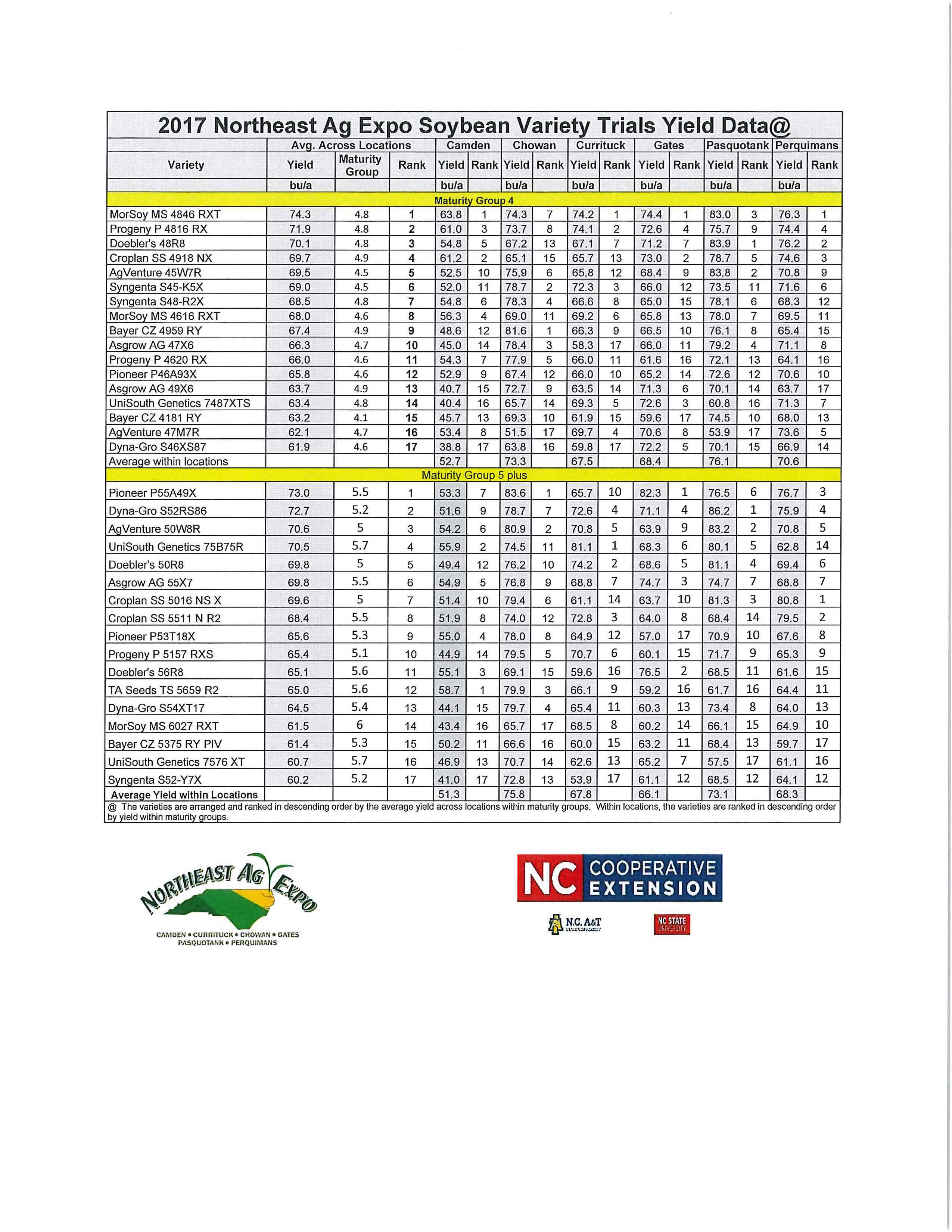 2017 Northeast Ag Expo soybean variety trial results