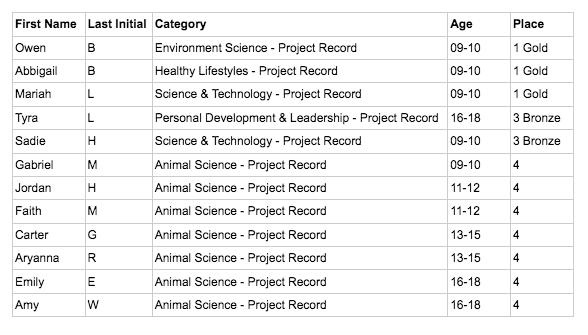 Record books chart image